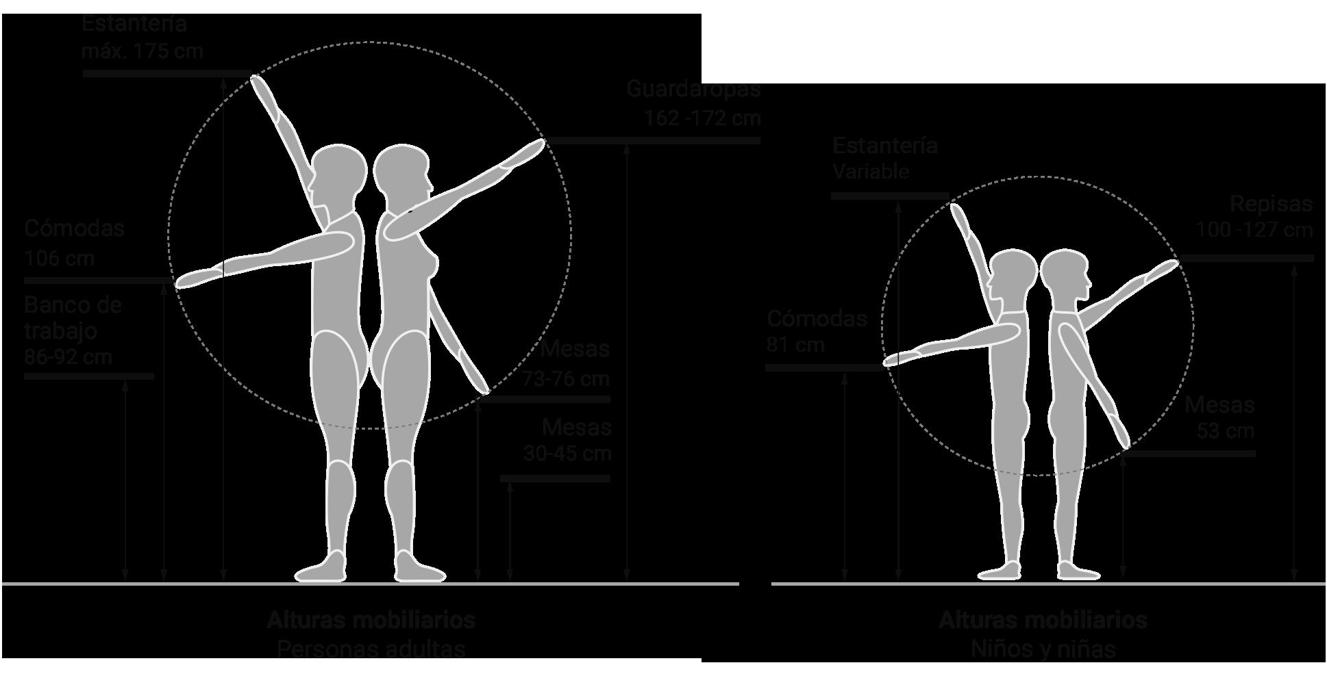 El recetario criterios de dise o y ergonom a for Antropometria y ergonomia en arquitectura